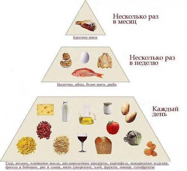 памятка здорового питания