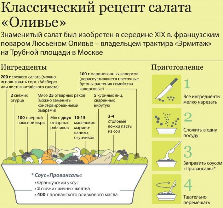 Салат оливье рецепт классический рецепт