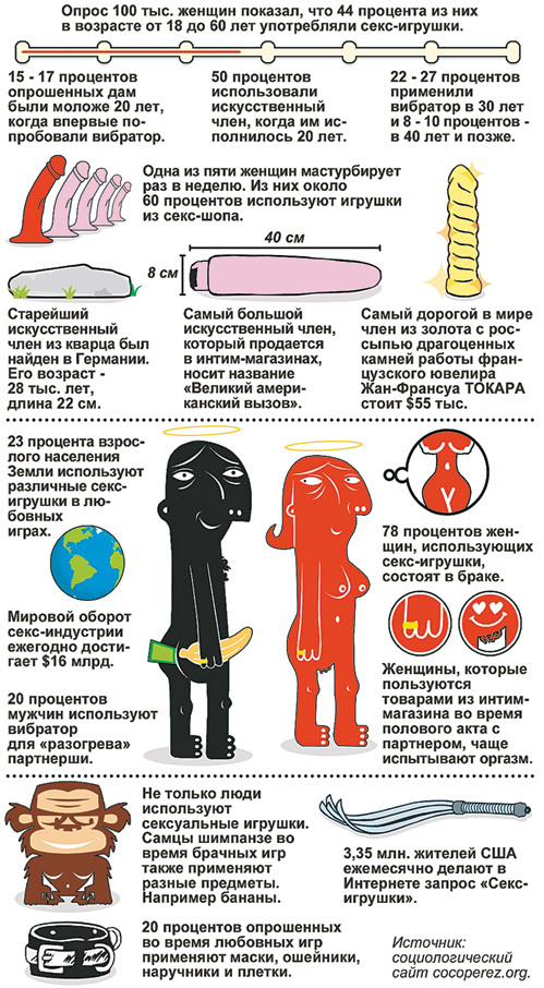 В России секс-шоп популярнее книжного магазина