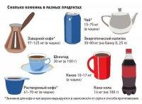 Сколько кофеина в разных продуктах?