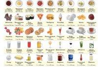 Таблица калорий в продуктах