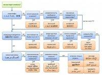 Как определить язык по виду закорючек?