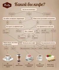 Тест: какой вы кофе?