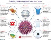 Семь самых грязных предметов в вашем доме