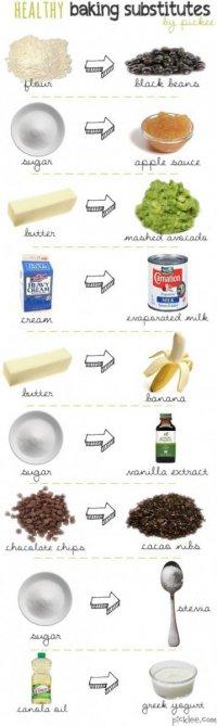 Полезные заменители продуктов для выпечки
