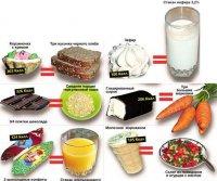 Таблица калорийности продуктов