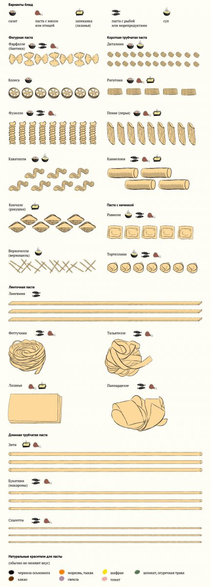 Что готовят из различных видов пасты