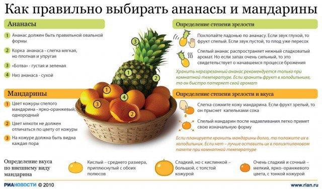 Как правильно выбирать ананасы и мандарины