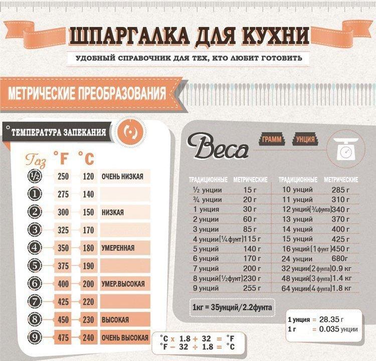 Справочник температур и веса для тех, кто любит готовить