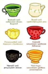 На заметку свойства различных чаев