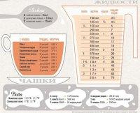Измерение жидкости ложками, чашками и унциями