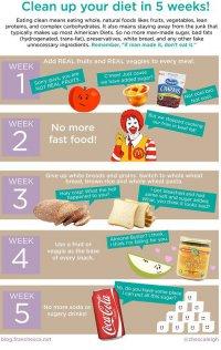 Как перейти на здоровое питание за пять недель?