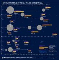 Не паниковать! Диаграмма приближающихся к земле астероидов