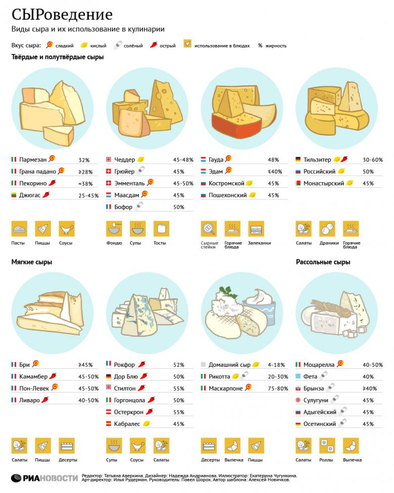 Использование разных сортов сыра в кулинарии