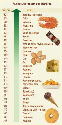 Индекс сытости различных продуктов