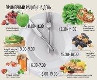 Примерный рацион на день во время диеты