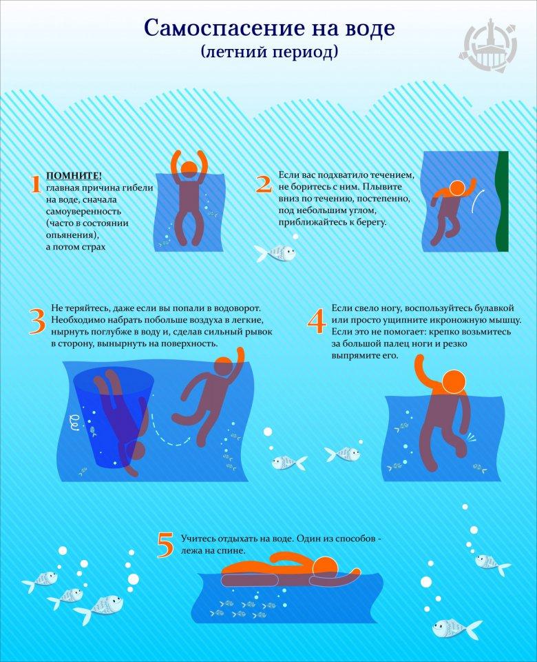 Самоспасение на воде