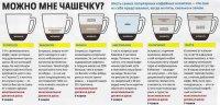 Основные виды кофейных напитков