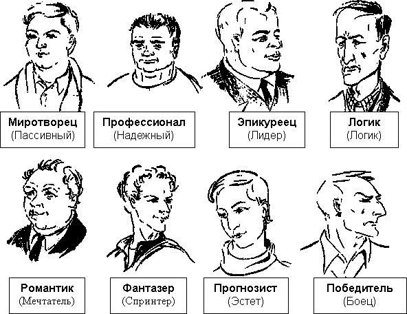 Что означают типы характера
