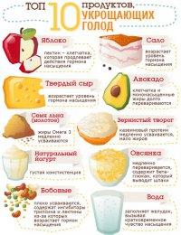 10 продуктов, утоляющих голод